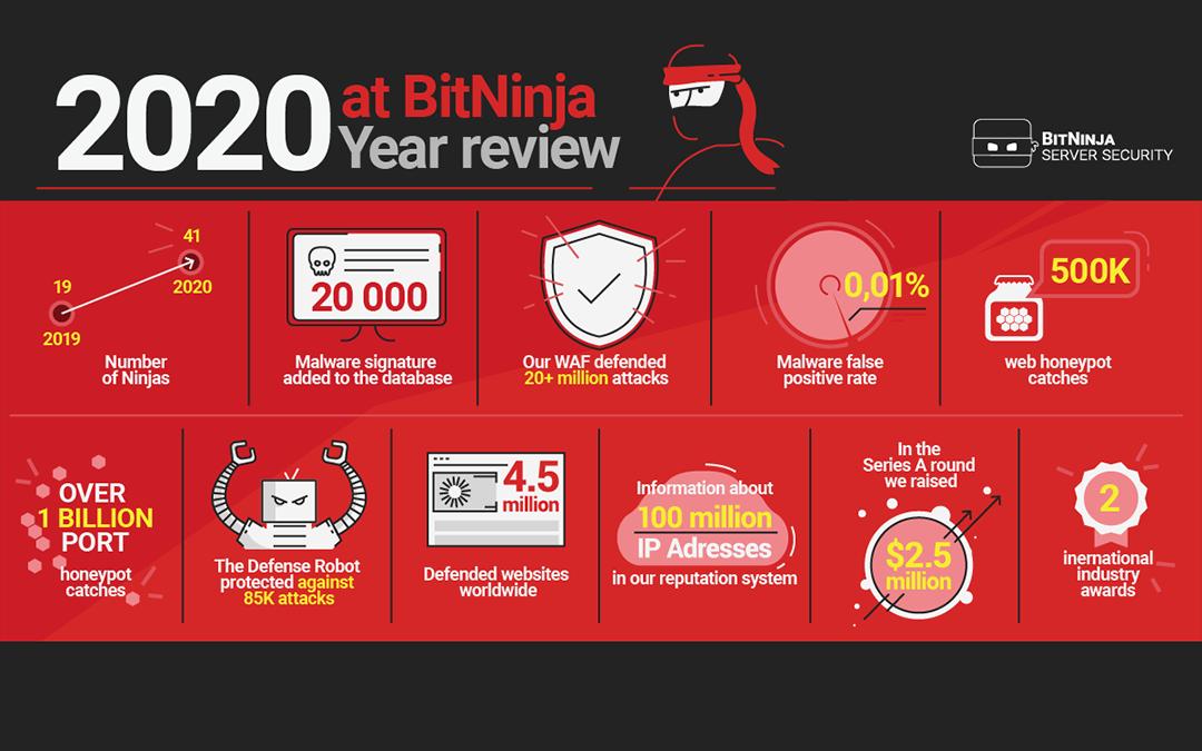 Year Review – 2020 at BitNinja